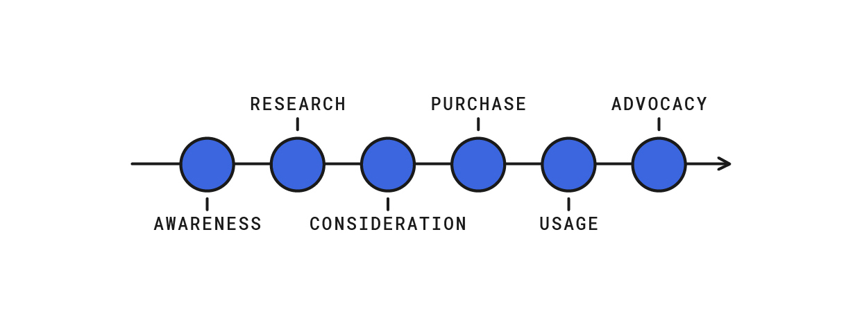 Consumer Journeys - Traditional Funnel