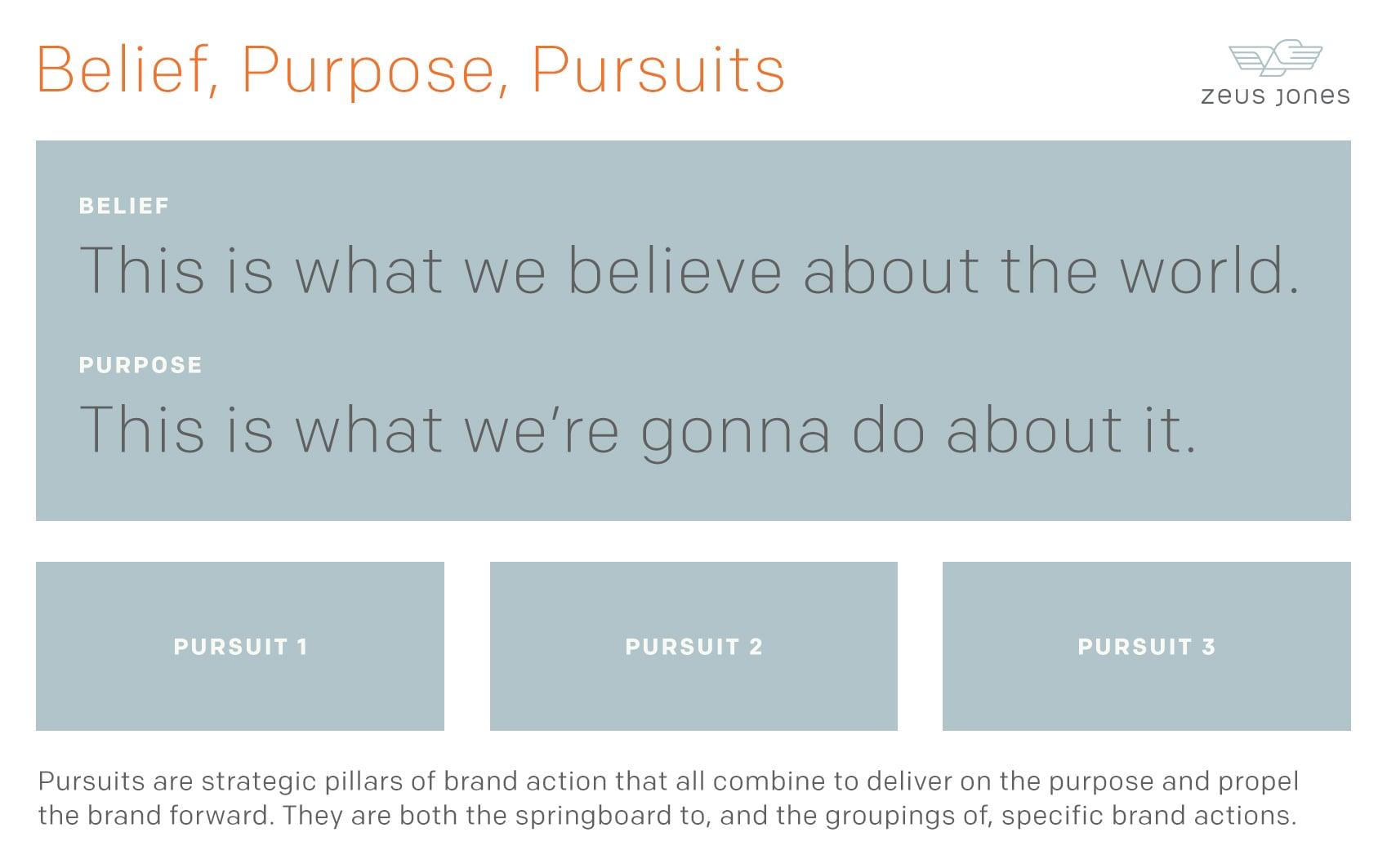 Belief, Purpose, Pursuits framework by Zeus Jones